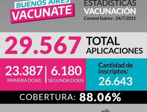 ESTADÍSTICAS DE VACUNACIÓN EN CORONEL SUÁREZ